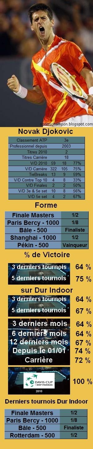 Les statistiques tennis de Novak Djokovic
