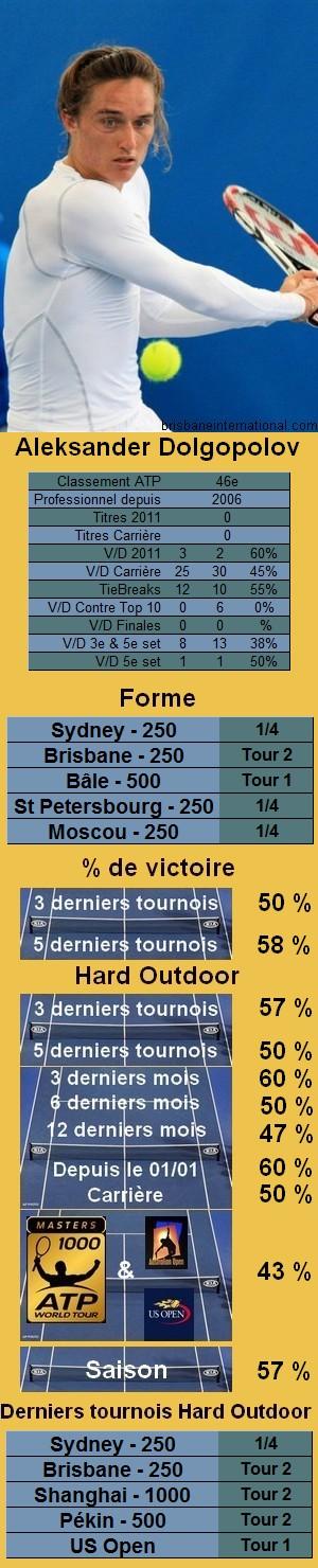 Statistiques tennis Alexander Dolgopolov