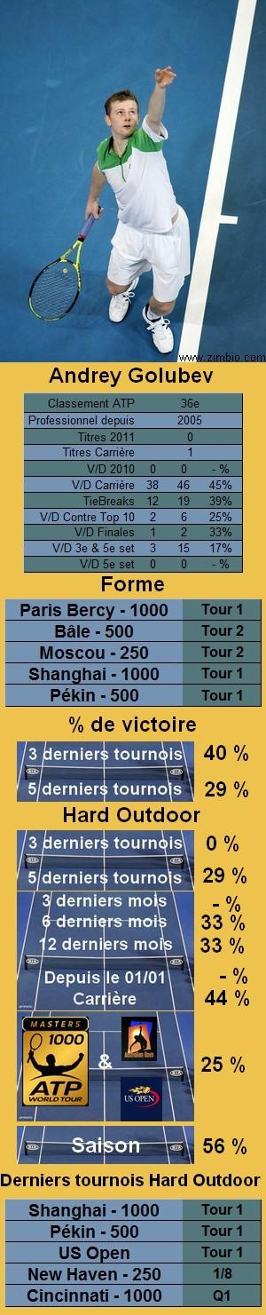 Les statistiques tennis de Andrey Golubev