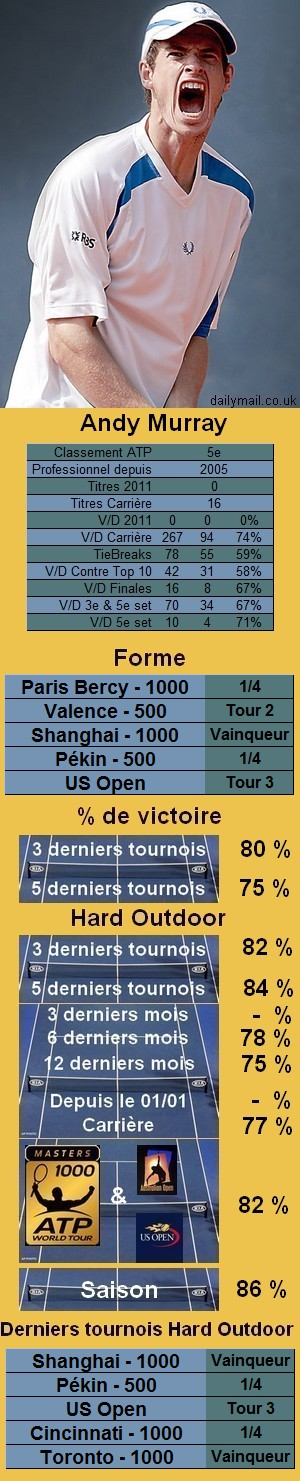 Statistiques tennis Andy Murray