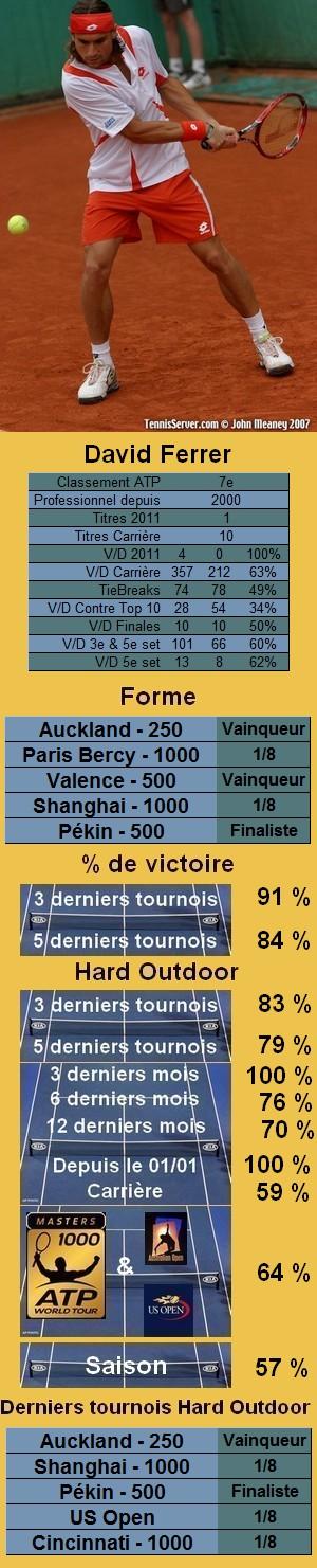 Statistiques tennis David Ferrer