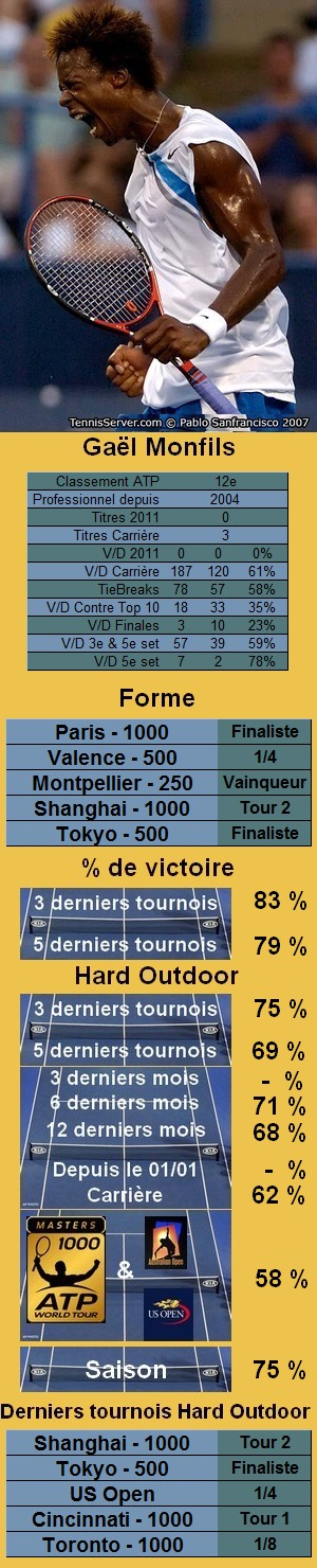 Statistiques tennis Gael Monfils