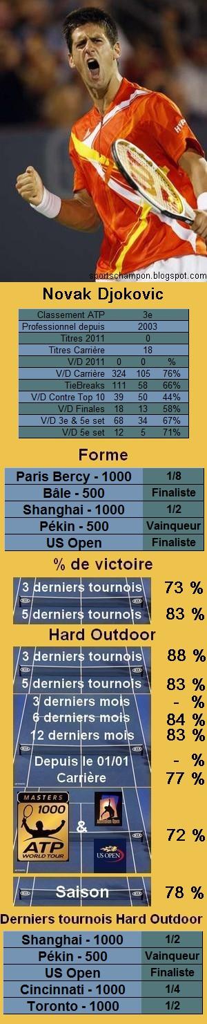 Statistiques tennis Novak Djokovic