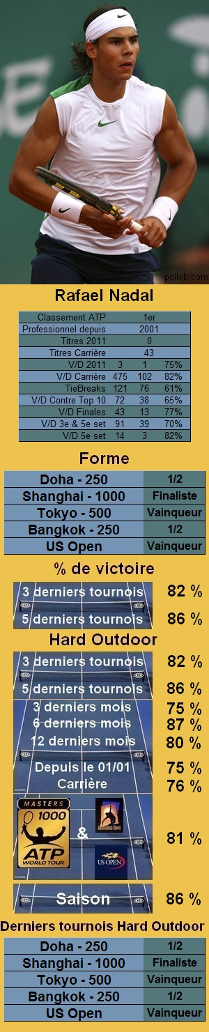Statistiques tennis Rafael Nadal