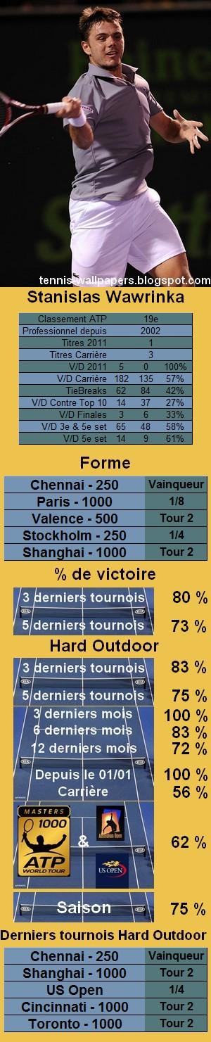 Statistiques tennis Stanislas Wawrinka