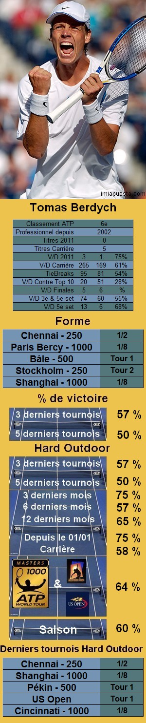 Statistiques tennis Tomas Berdych