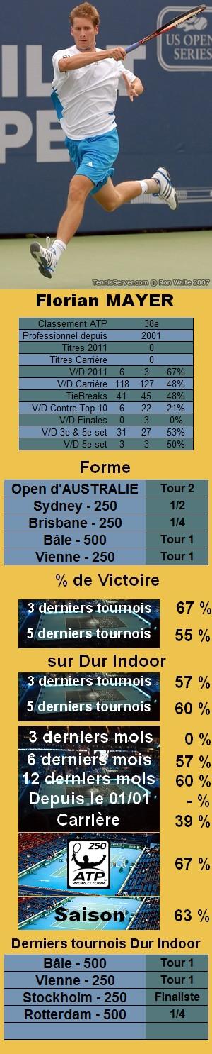 Statistiques tennis Florian Mayer