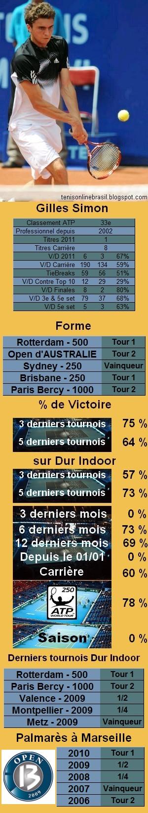 Statistiques tennis Gilles Simon
