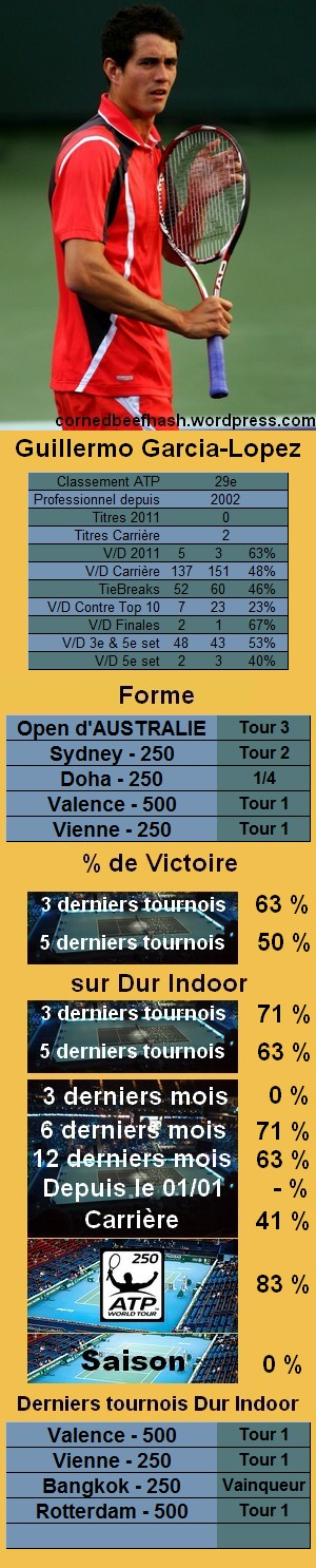 Statistiques tennis Guillermo Garcia Lopez