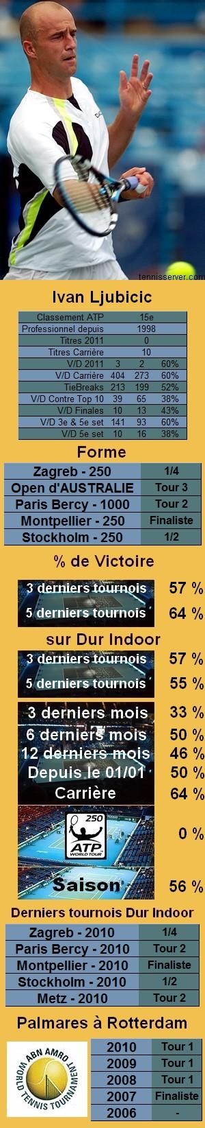 Statistiques tennis Ivan Ljubicic