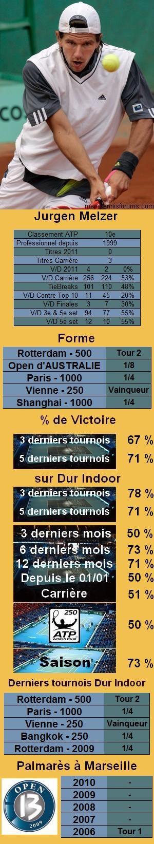 Statistiques tennis Jurgen Melzer