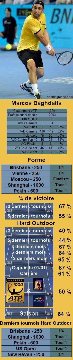 Statistiques tennis Marcos Baghdatis