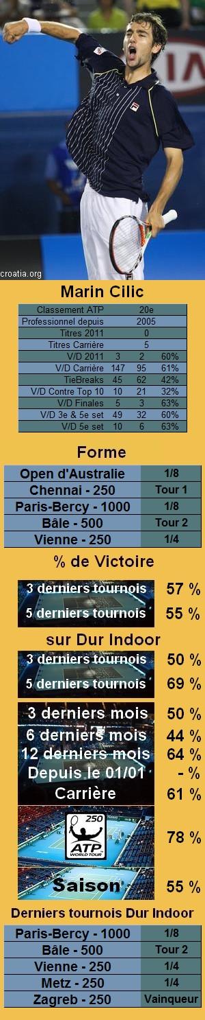 Statistiques tennis Marin Cilic