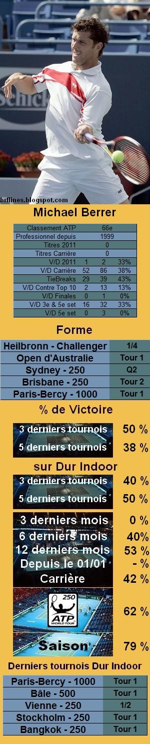 Statistiques tennis Michael Berrer