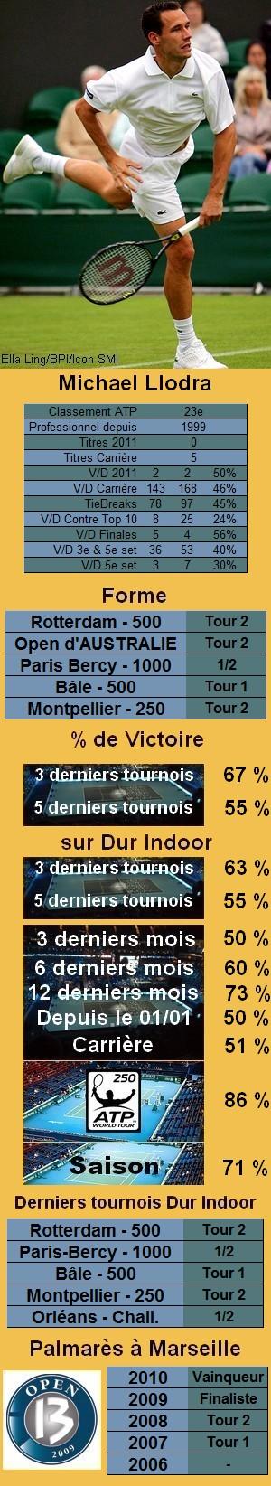 Statistiques tennis Michael Llodra