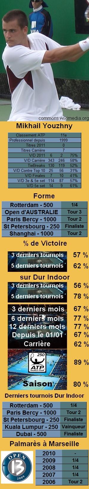 Statistiques tennis Mikhail Youzhny