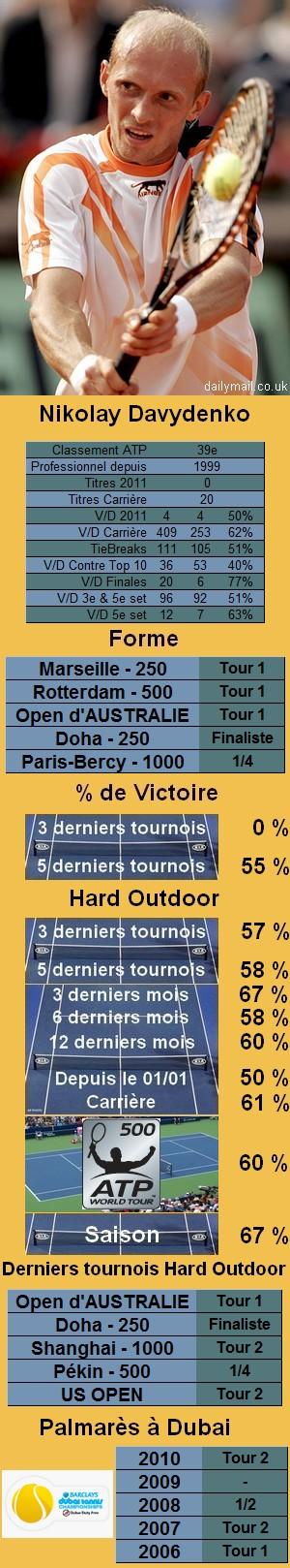 Statistiques tennis Nikolay Davydenko
