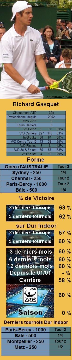 Statistiques tennis Richard Gasquet