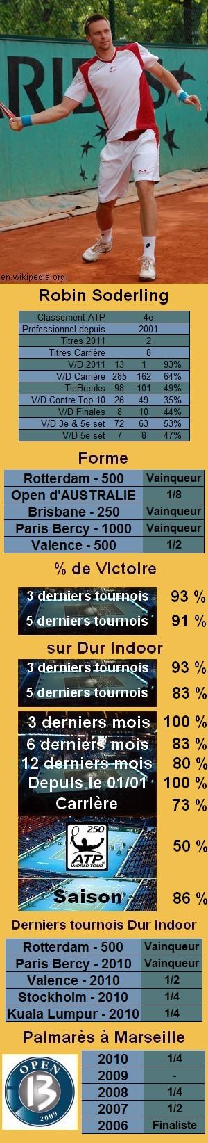 Statistiques tennis Robin Soderling