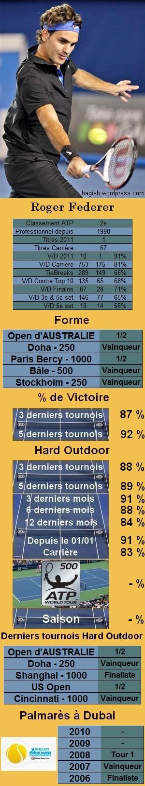Statistiques tennis Roger Federer