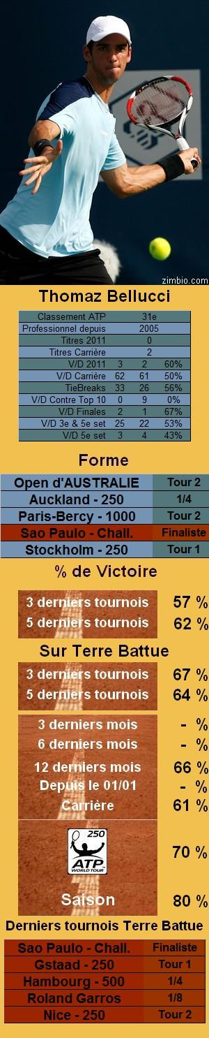 Statistiques tennis Thomaz Bellucci