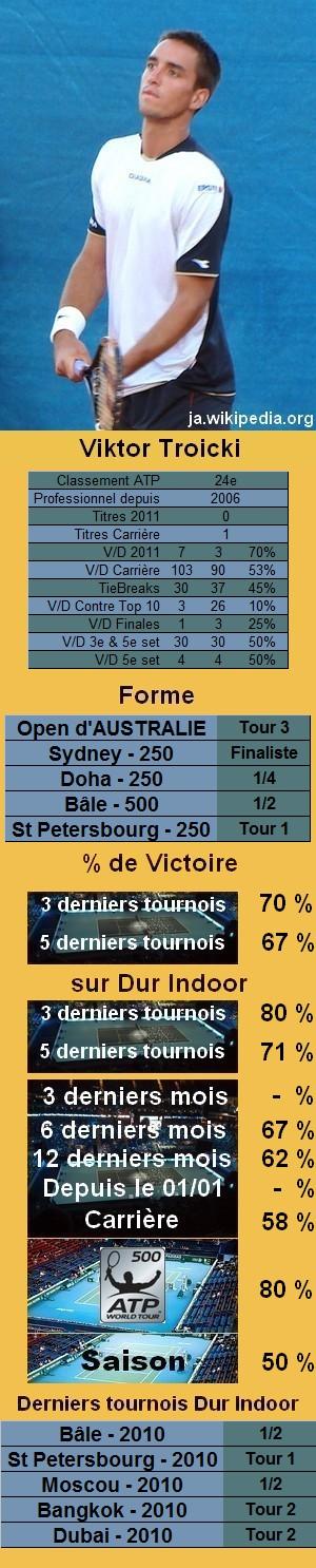 Statistiques tennis Viktor Troicki