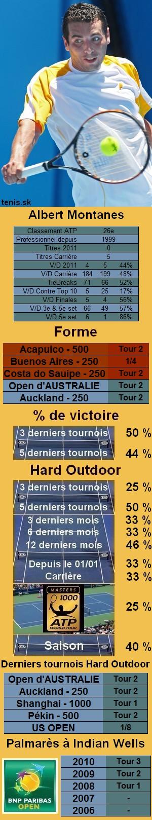 Les statistiques tennis de Albert Montanes pour le tournoi de Indian Wells