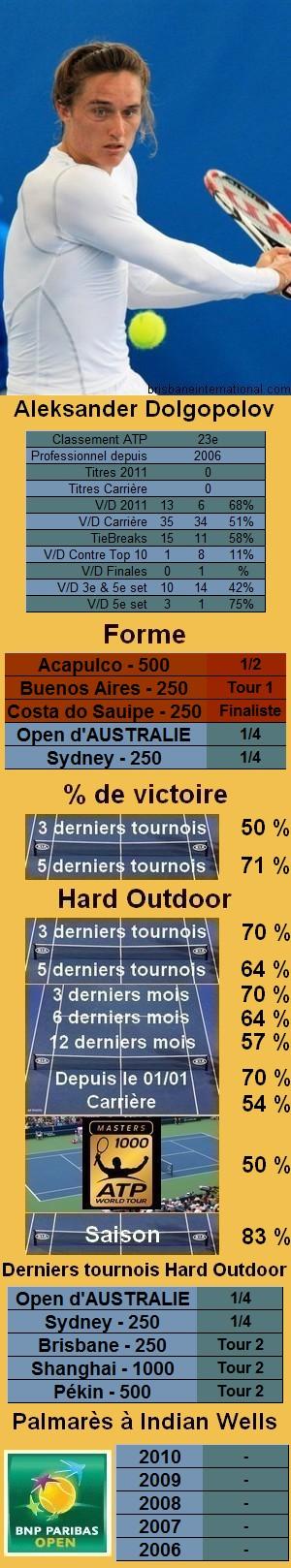 Les statistiques tennis de Alexander Dolgopolov pour le tournoi de Indian Wells