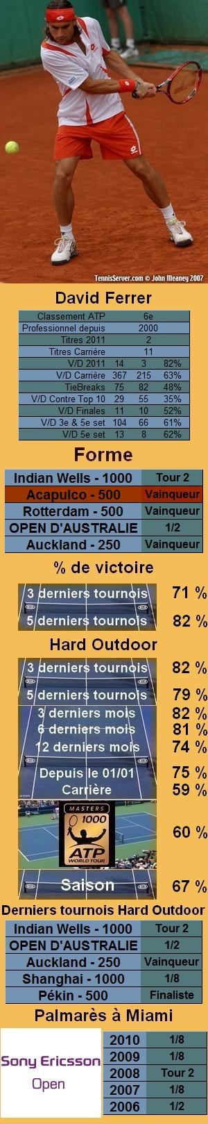 Les statistiques tennis de David Ferrer pour le tournoi de Miami
