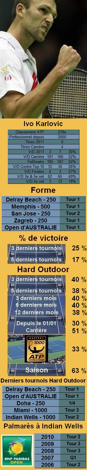 Les statistiques tennis de Ivo Karlovic pour le tournoi de Indian Wells