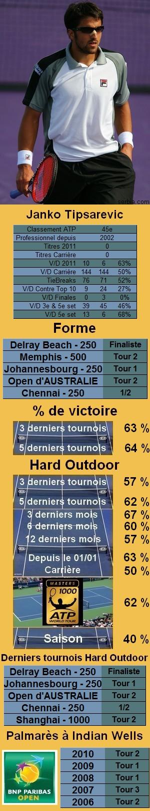 Statistiques tennis Janko Tipsarevic