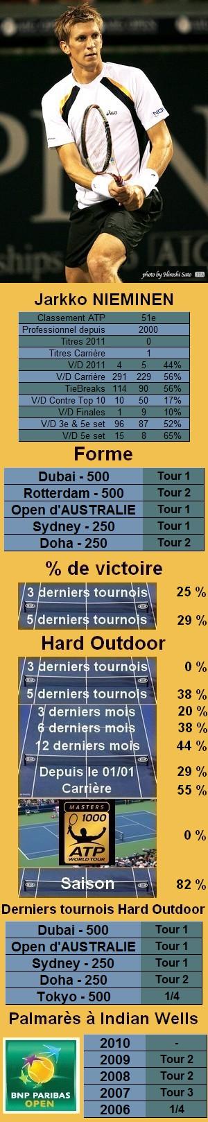 Les statistiques tennis de Ivan Ljubicic pour le tournoi de Indian Wells