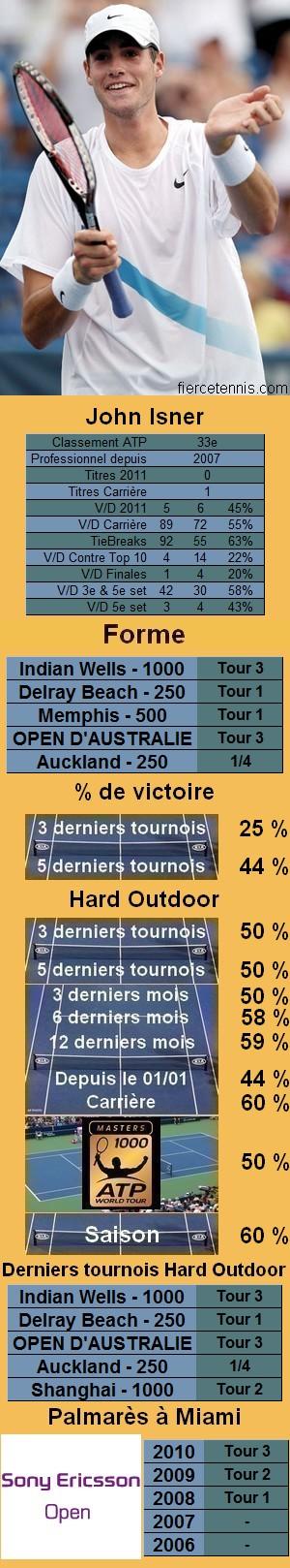 Les statistiques tennis de John Isner pour le tournoi de Miami