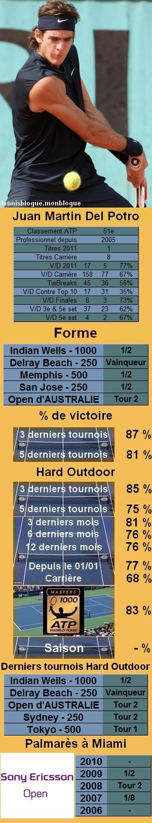 Les statistiques tennis de Juan Martin Del Potro pour le tournoi de Miami