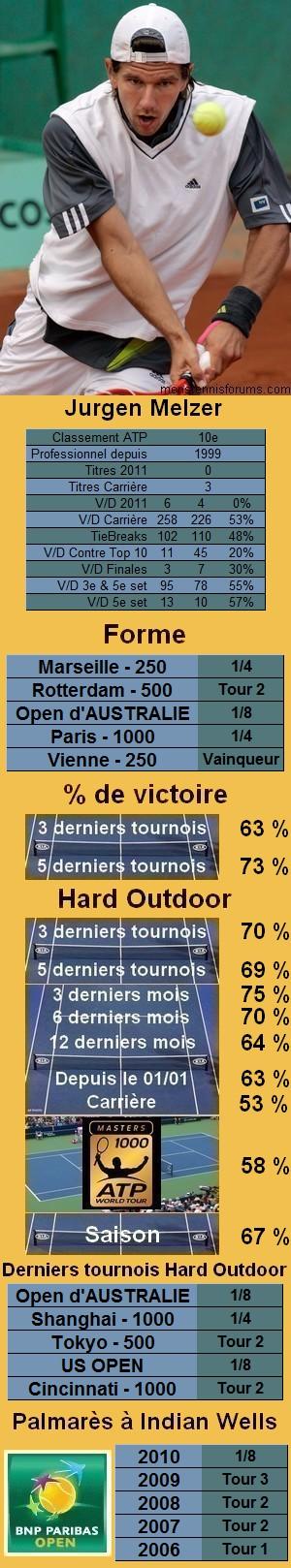 Les statistiques tennis de Jurgen Melzer pour le tournoi de Indian Wells