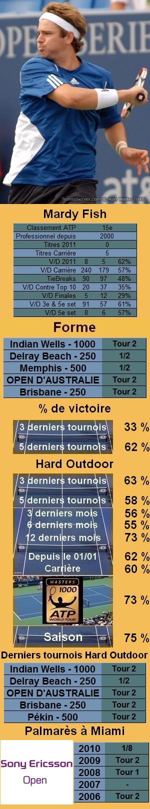 Les statistiques tennis de Mardy Fish pour le tournoi de Miami