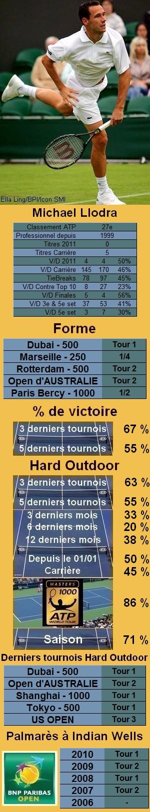 Les statistiques tennis de Michael Llodra pour le tournoi de Indian Wells