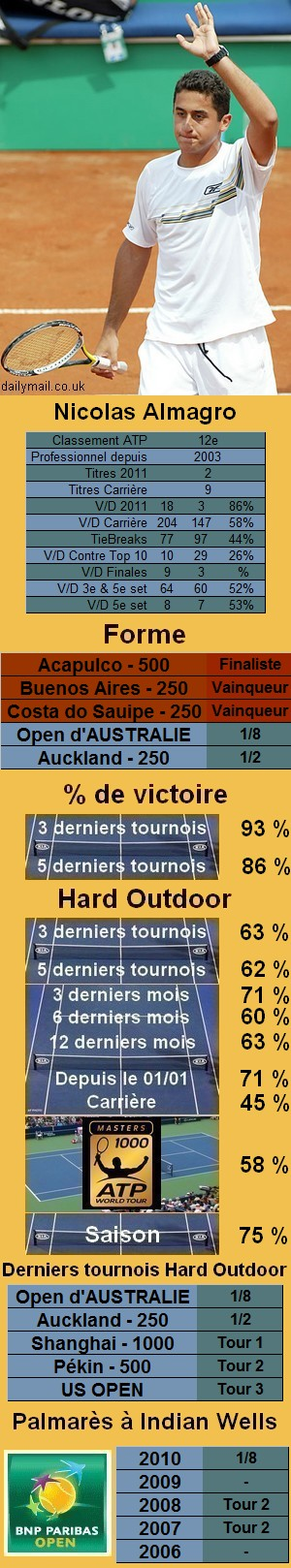 Les statistiques tennis de Nicolas Almagro pour le tournoi de Indian Wells