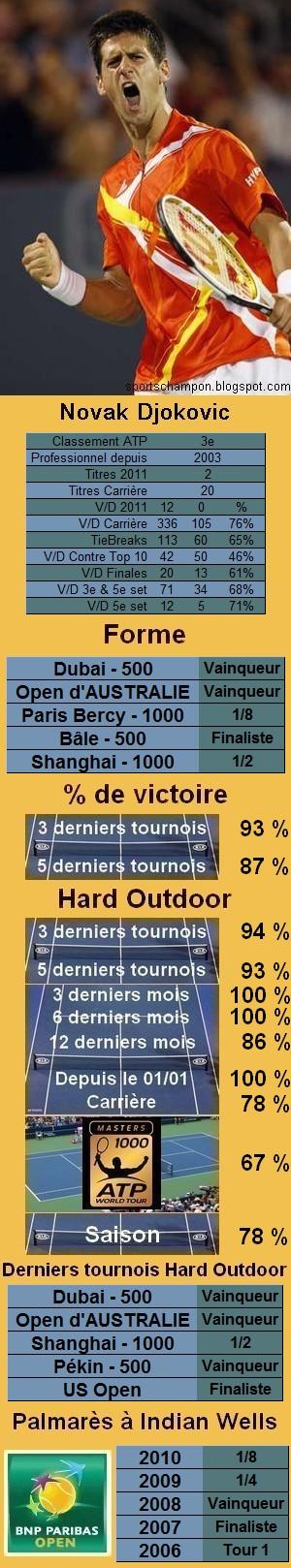 Les statistiques tennis de Novak Djokovic pour le tournoi de Indian Wells