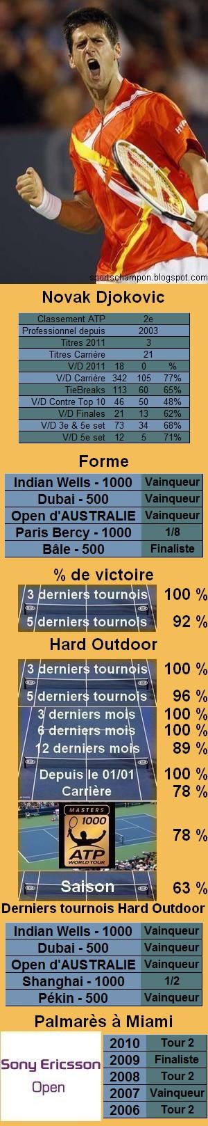 Les statistiques tennis de Novak Djokovic pour le tournoi de Miami