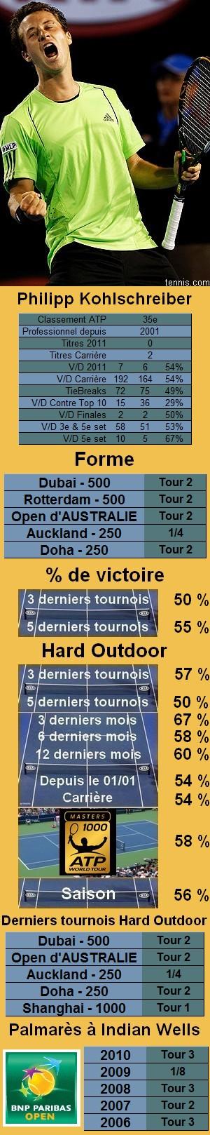 Les statistiques tennis de Philipp Kohlschreiber