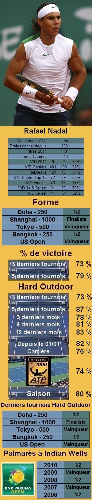 Les statistiques tennis de Rafael Nadal pour le tournoi de Indian Wells