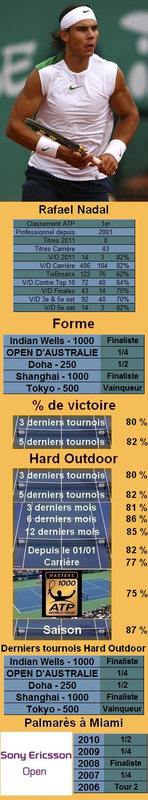 Les statistiques tennis de Rafael Nadal pour le tournoi de Miami