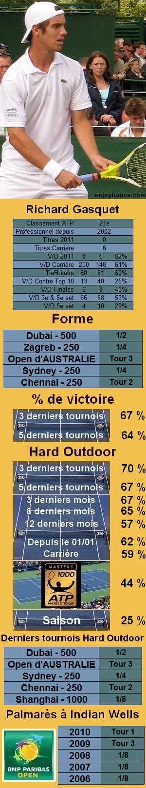 Les statistiques tennis de Richard Gasquet pour le tournoi de Indian Wells