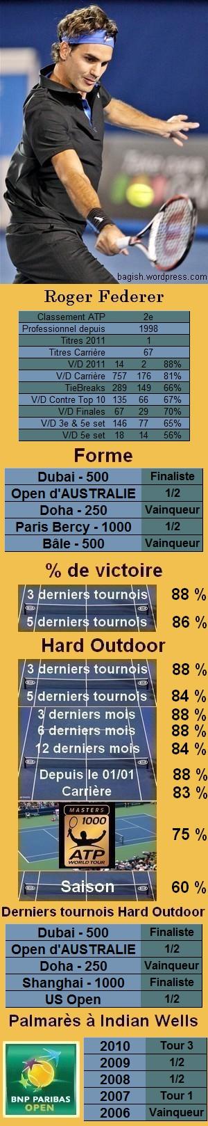 Les statistiques tennis de Roger Federer pour le tournoi de Indian Wells