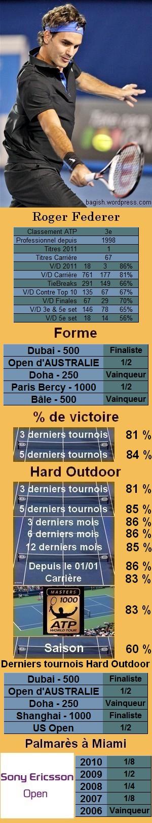 Les statistiques tennis de Roger Federer pour le tournoi de Miami