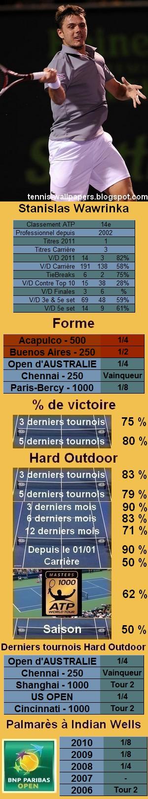 Les statistiques tennis de Stanislas Wawrinka pour le tournoi de Indian Wells
