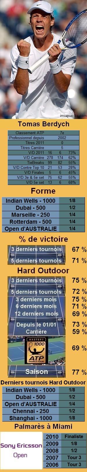 Les statistiques tennis de Tomas Berdych pour le tournoi de Miami