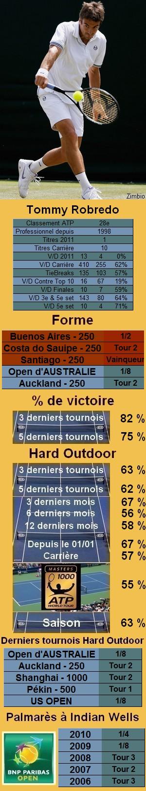 Les statistiques tennis de Tommy Robredo pour le tournoi de Indian Wells