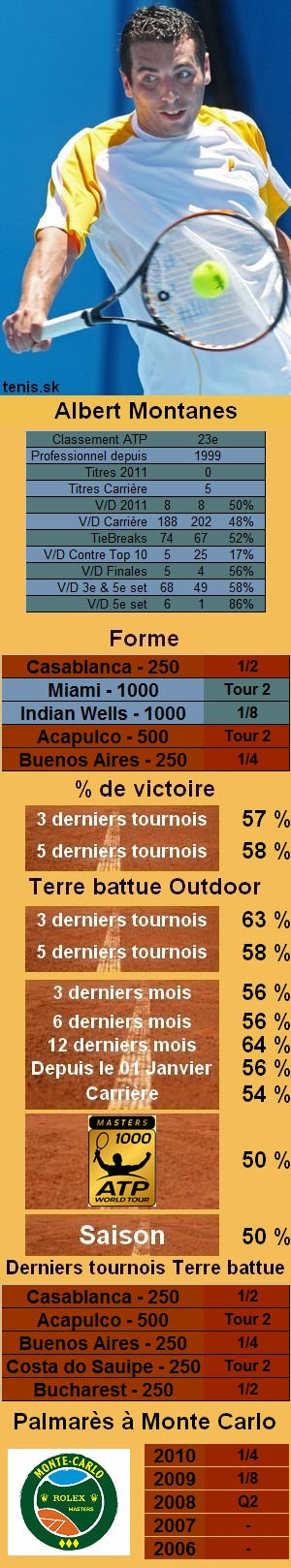 Les statistiques tennis de Albert Montanes pour le tournoi de Monte Carlo
